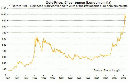 gold_to_euro_graf_london