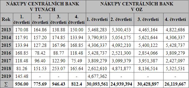 Nákup centrálních bank v tunách a v Oz