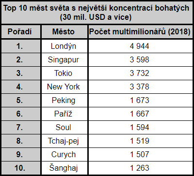 Top 10 měst světa s největší koncentrací bohatých
