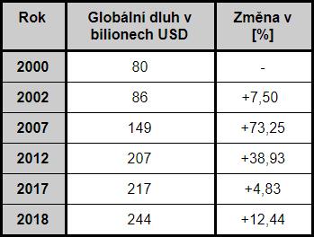 Globální dluh v bilionech USD