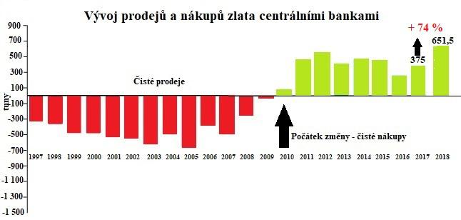 Vývoj prodejů a nákupů zlata centrálními bankami