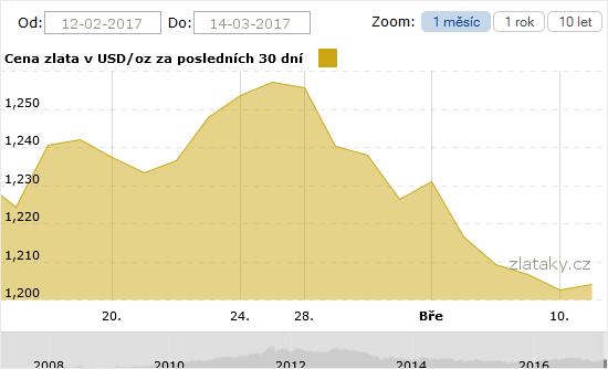 Graf ceny zlata za poslední měsíc