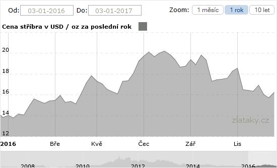Graf ceny stříbra za poslední rok