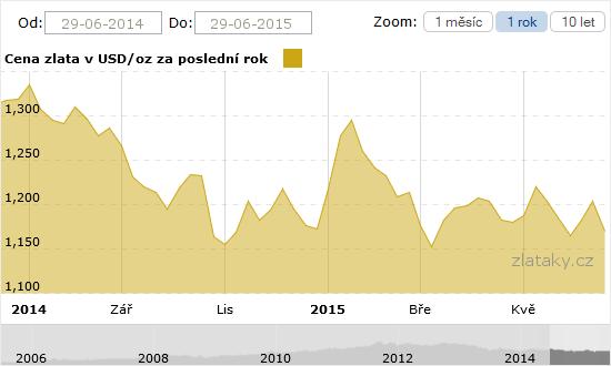 Graf - vývoj zlata za rok