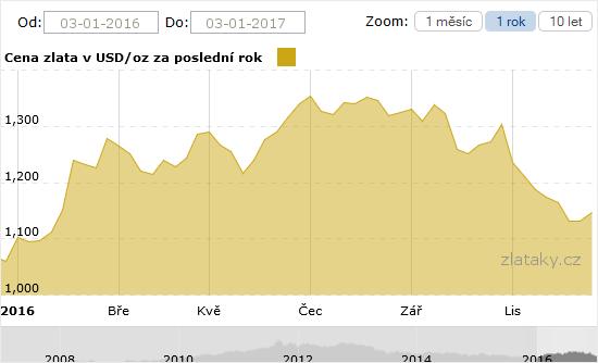 Graf ceny zlata za poslední rok